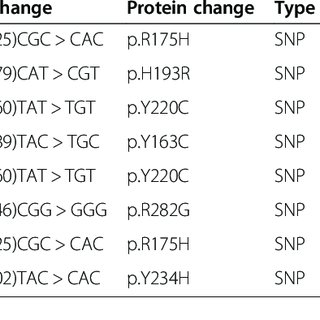 (PDF) Molecular characterization of serous ovarian