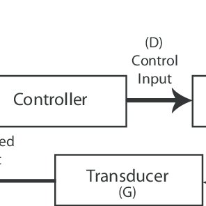 (PDF) DYNAMICO: A Reference Model for Governing Control