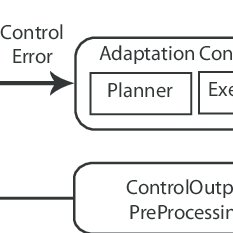 Classical block diagram of a feedback control system [9