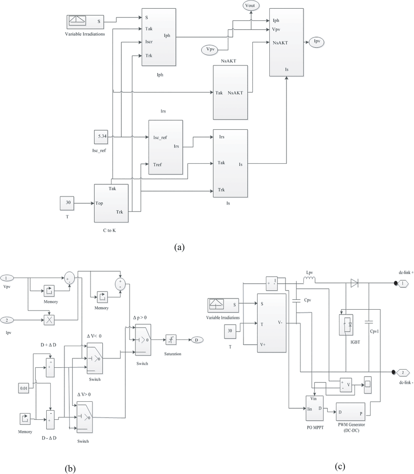 The PV model Simulink diagram with MPPT. (A) Simulink