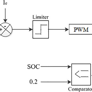 The proposed stand-alone PV-Wind hybrid system circuit