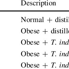 (PDF) Antiobesity effect of Tamarindus indica L. pulp