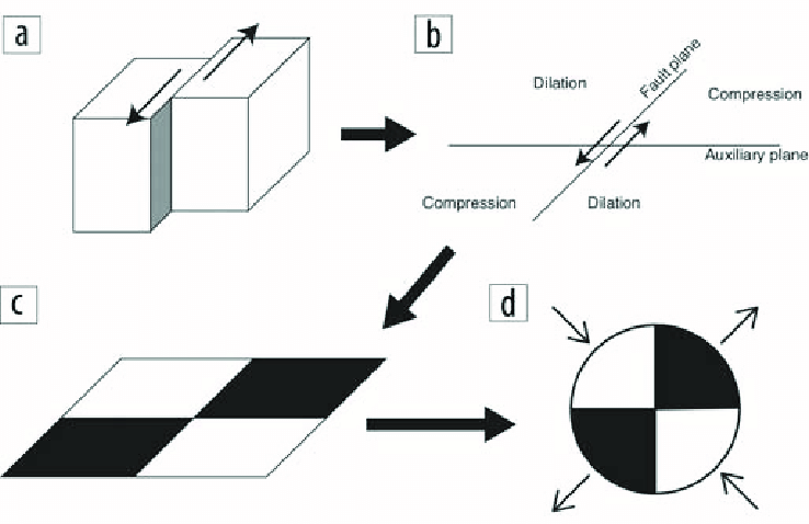 Diagrams to relate fault slip, seismic source mechanism