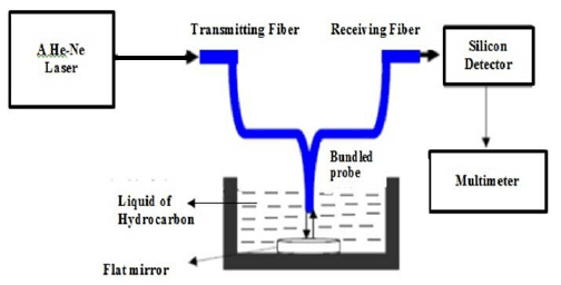 Schematic experimental setup of fiber optic displacement