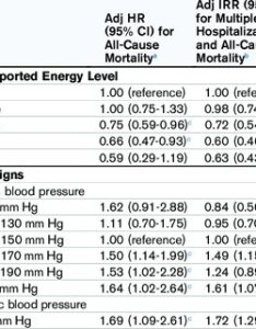 Associations between self reported energy level vital signs and all cause also flow chart of participants in this study abbreviations  dopps rh researchgate
