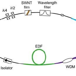 Configuration of passively mode-locked, Er-doped