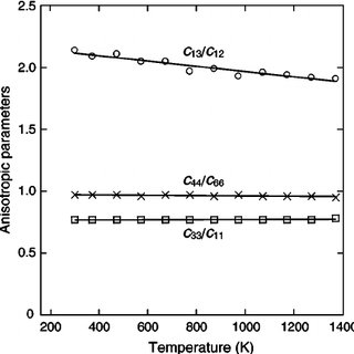 (PDF) Temperature Depenence of Thermal Expansion and