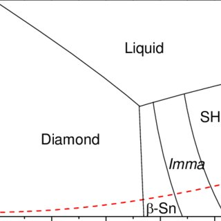 (PDF) Quenching of High-Pressure Phases of Silicon Using