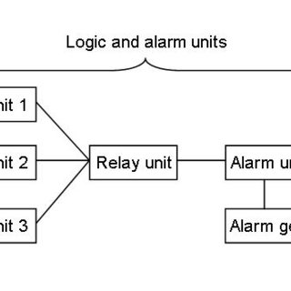 Block diagram of the criticality accident alarm system
