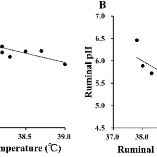 (PDF) Relationship between pH and Temperature in the