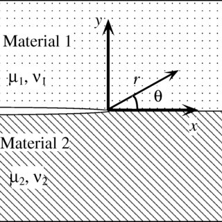 Schematic of delamination test specimens. (a) Opening