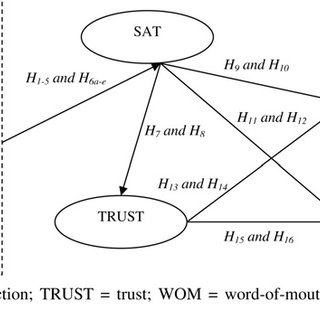 (PDF) The effect of perceived service quality dimensions