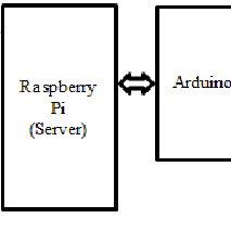 (PDF) Development of Fire Alarm System using Raspberry Pi and Arduino Uno