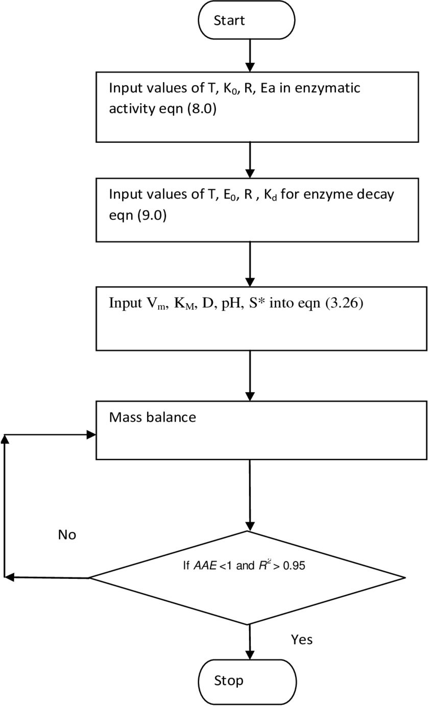 medium resolution of flow chart for mathematical model and simulation of glucose isomerisation process