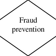 (PDF) Fraud Prevention Mechanisms of Malaysian Government