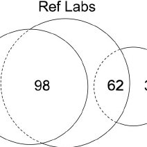 (PDF) The Clinical Plasma Proteome: A Survey of Clinical