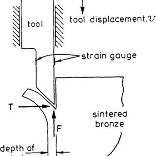 (PDF) Analysis of the machining process of sintered bronze