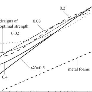Collapse mechanism chart for circular vertical tubes made