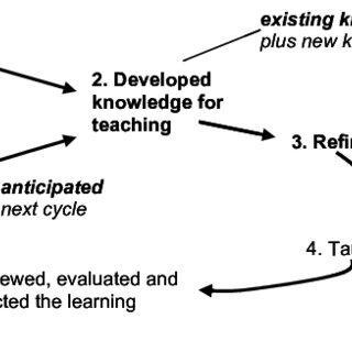 Informal and incidental learning model (Cseh et al 2000