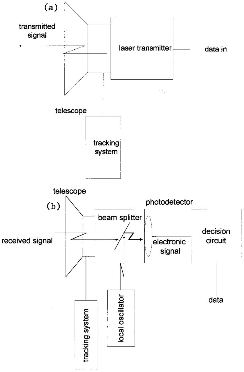 hight resolution of basic schematics of a a satellite heterodyne optical communication transmitter and b a satellite heterodyne optical communication receiver