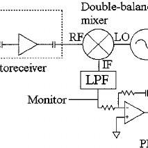 Phase-error detection circuit. Vb: photodiode bias voltage