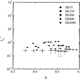 Particle size distribution histogram for the HS75