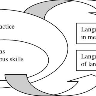 (PDF) Exploring English Language Learning And Teaching In