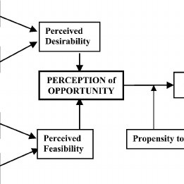 Intentions Model (adapted from Shapero, 1982; Kreuger