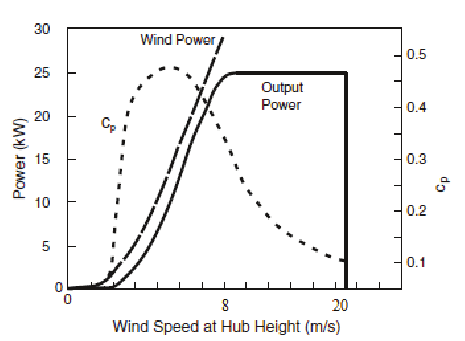 Relation between Cp, output power and torque to the wind
