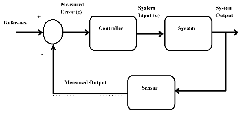 Block diagram of control system 3.1 Proportional
