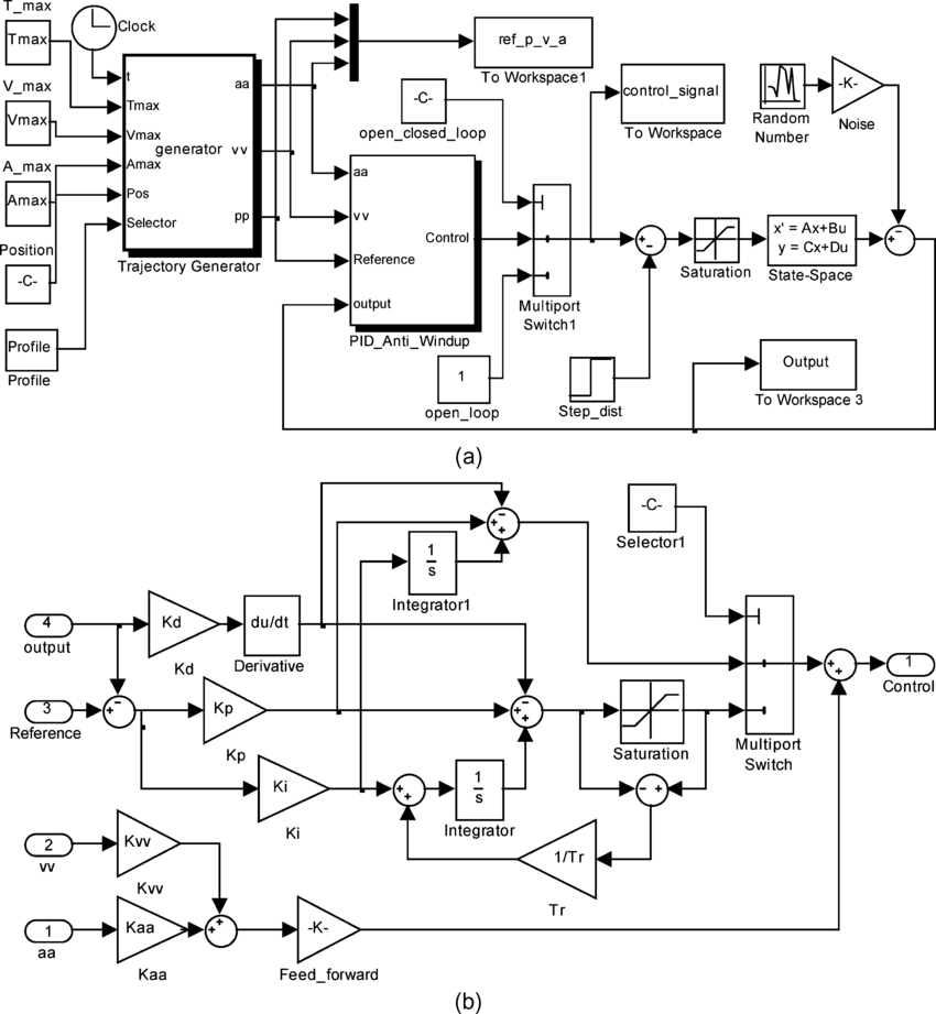 Simulink block diagrams. (a) General structure for servo