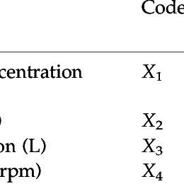 (PDF) Modeling of photocatalytic mineralization of