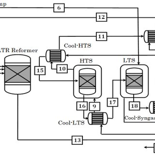 Flowchart of the SMR process. Label numbers 1-3: Methane 4