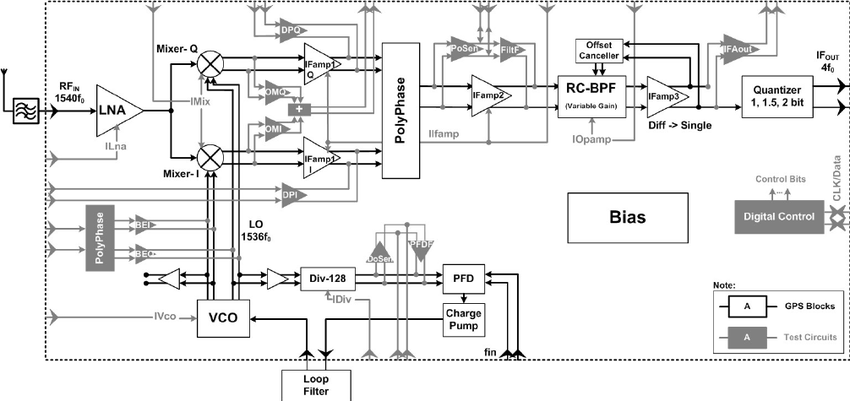 GPS receiver block diagram with the test circuits and test