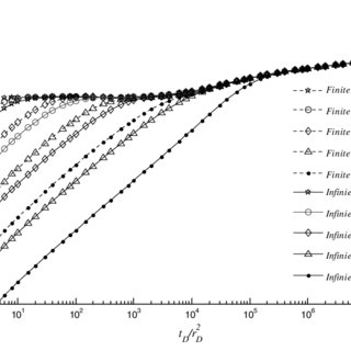 (PDF) Effect of wellbore storage and finite thickness skin