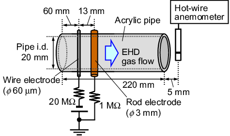 Schematic of a wire-rod type EHD gas pump and experimental