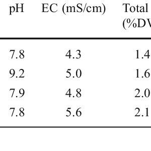 (PDF) Diversity and Abundance of Ammonia-Oxidizing