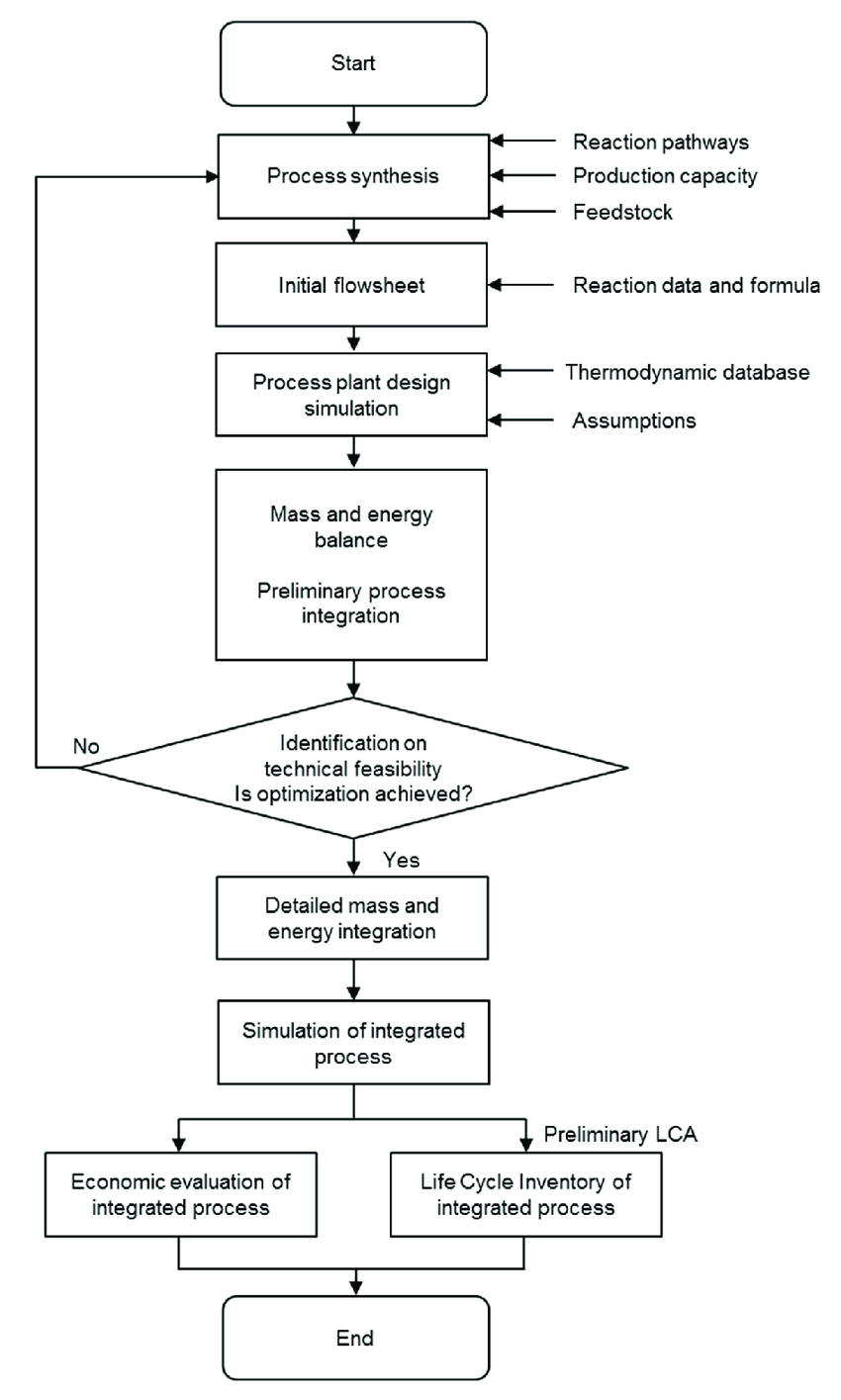 hight resolution of flow chart of engineering design approach for microalgae bio oil production