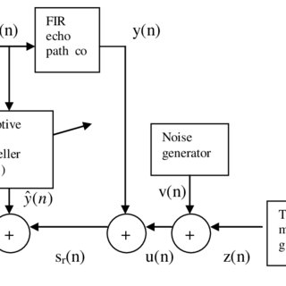 Full duplex data transmission system with adaptive echo