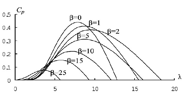 Characteristic curves of a wind turbine for different