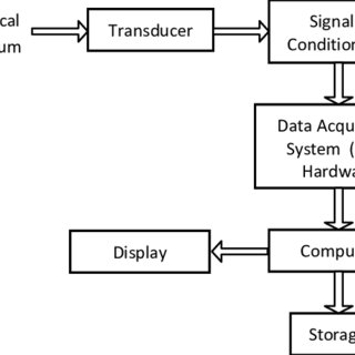 Circuit diagram of the Data Acquisition System (DAS