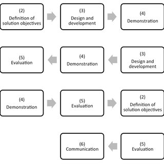 Competing Values Framework Management Roles Source: Hart