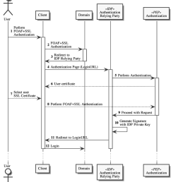 3 idp authentication relying party process sequence diagram3 idp authentication relying party process sequence [ 850 x 977 Pixel ]