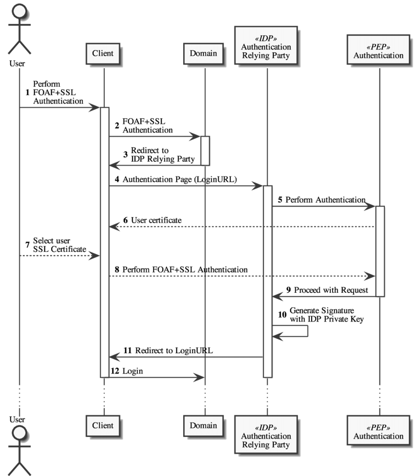 hight resolution of 3 idp authentication relying party process sequence diagram3 idp authentication relying party process sequence