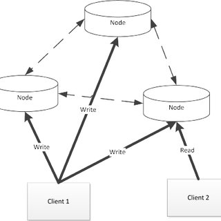 (PDF) Not Only SQL as a Alternative to Relational Database