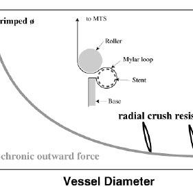 (PDF) Finite element analysis and experimental evaluation
