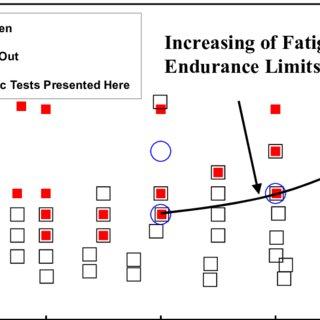 (PDF) Finite Element Analysis on the Cyclic Properties of