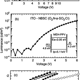 (PDF) Reduction of the light-onset voltage of light