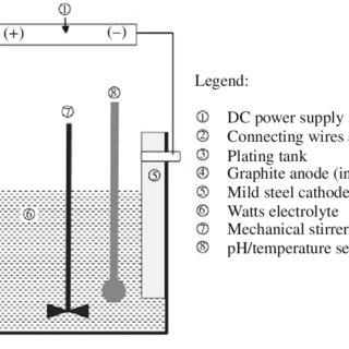 Apparatus setup for nickel electroplating operation