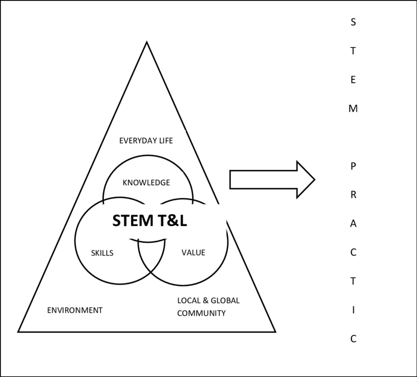 STEM as Teaching and Learning Approach (Curriculum